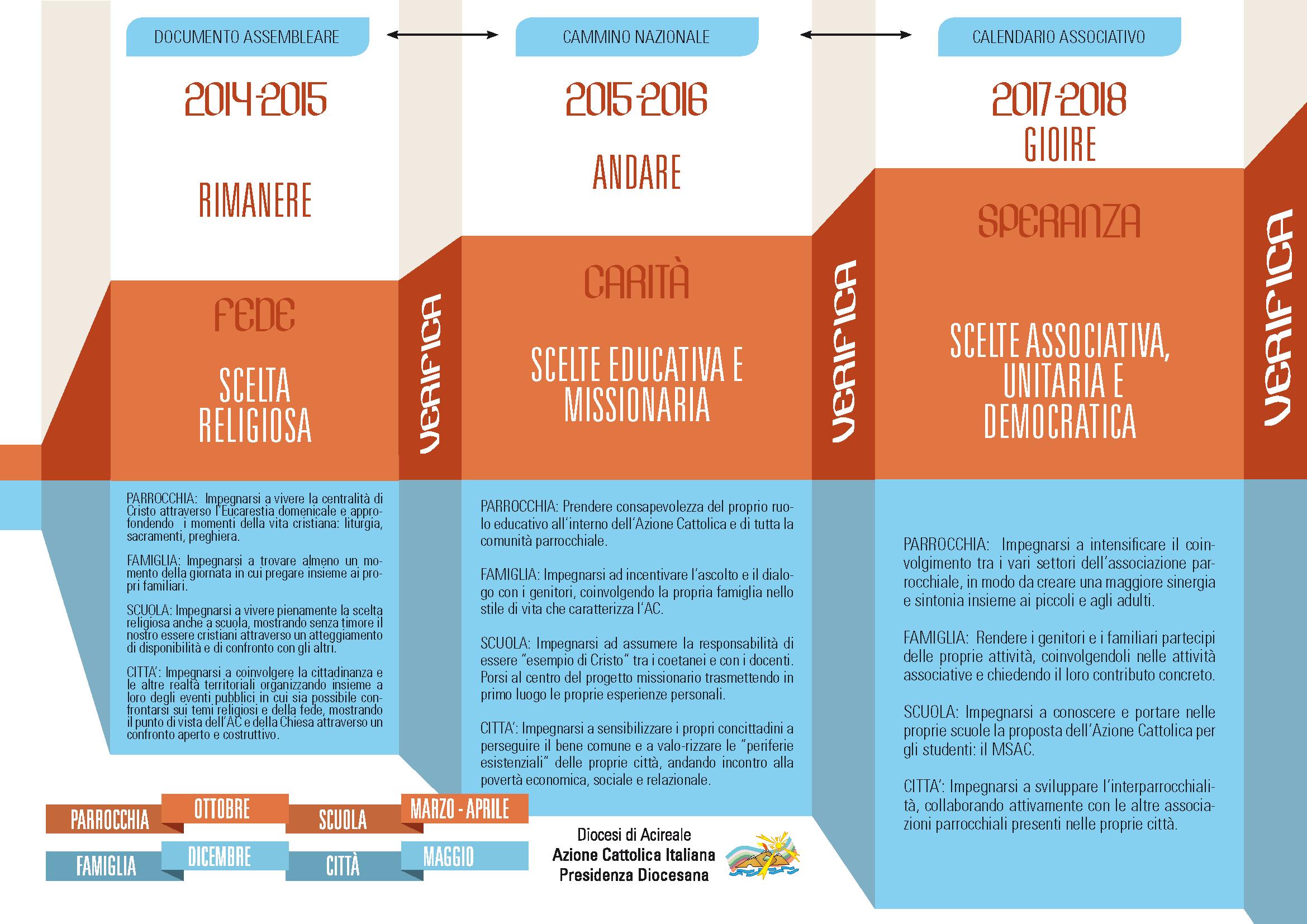 Programmazione diocesana Giovanissimi triennio 2014-2017